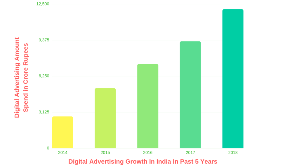 Digital Marketing Growth in India YoY. The Chart shows one of the main reasons to hire digital marketing consultant in India to grow your busines.